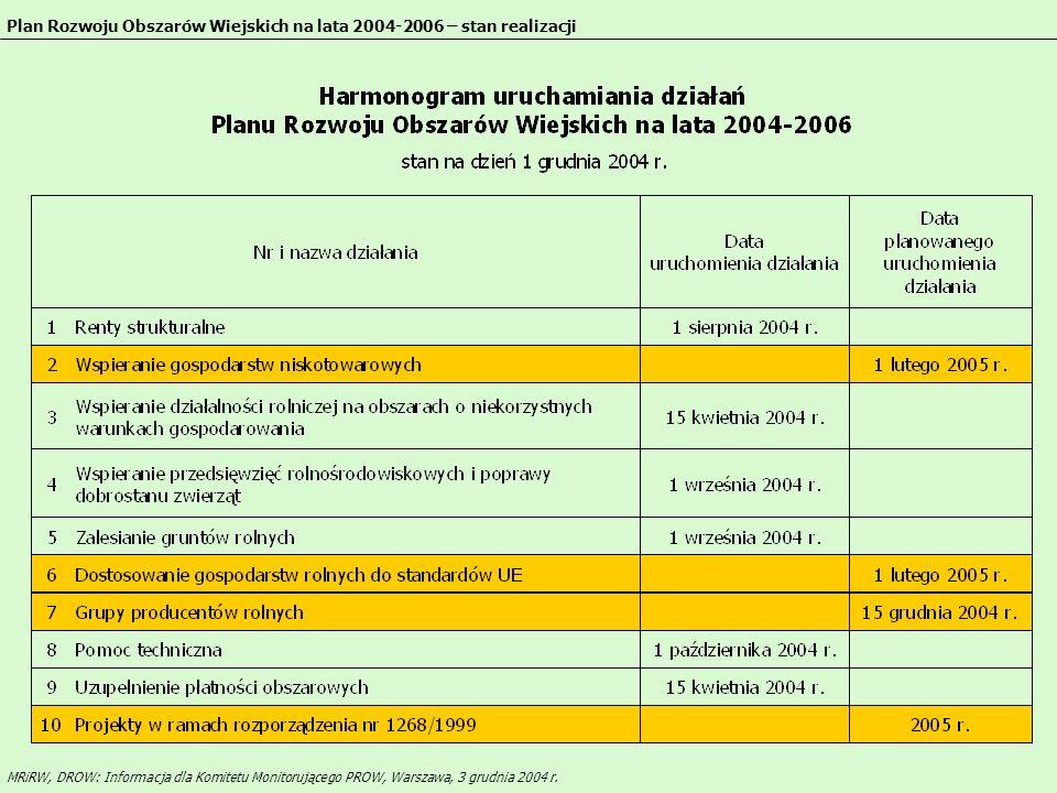 Plan Rozwoju Obszarów Wiejskich na lata 2004-2006 – stan realizacji