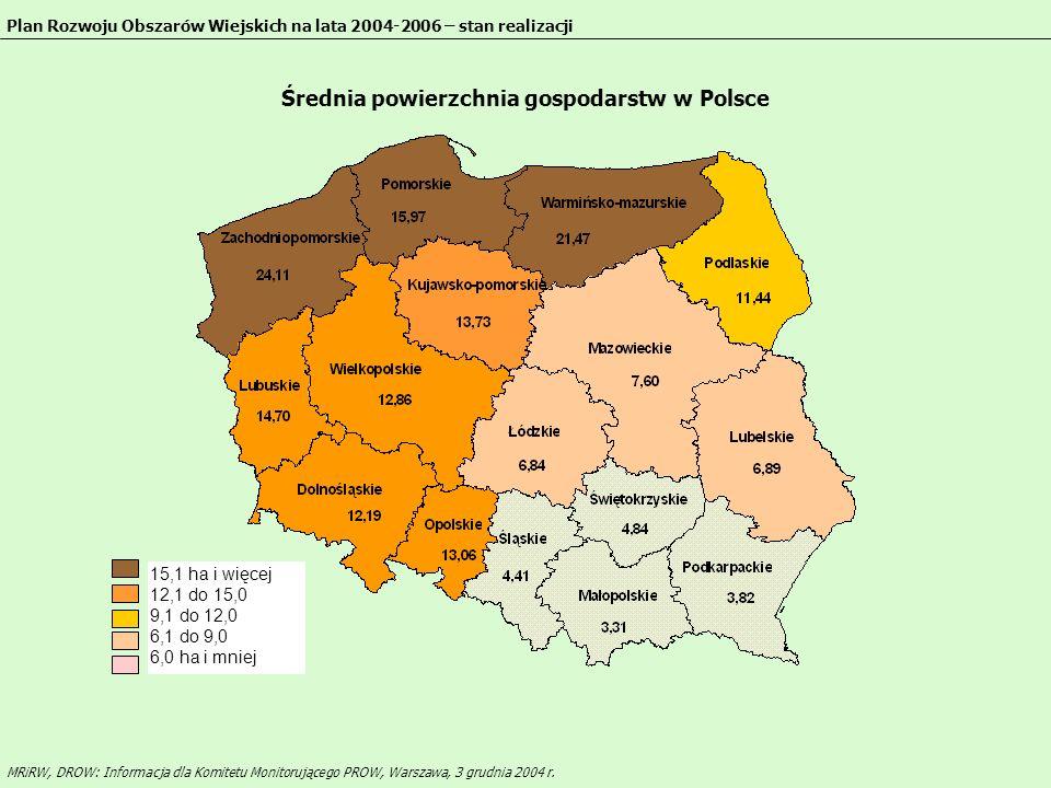 Średnia powierzchnia gospodarstw w Polsce