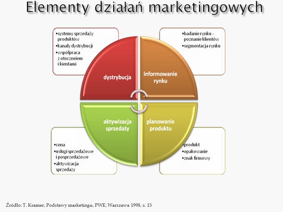Elementy działań marketingowych