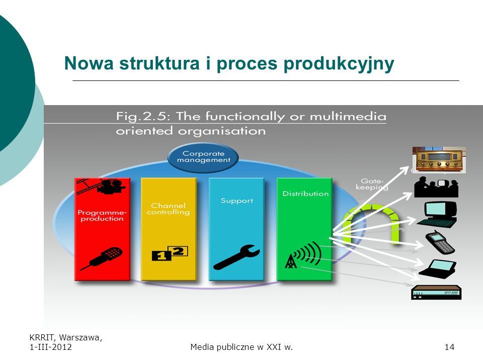 Nowa struktura i proces produkcyjny