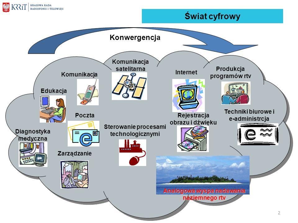 Świat cyfrowy Konwergencja Komunikacja satelitarna