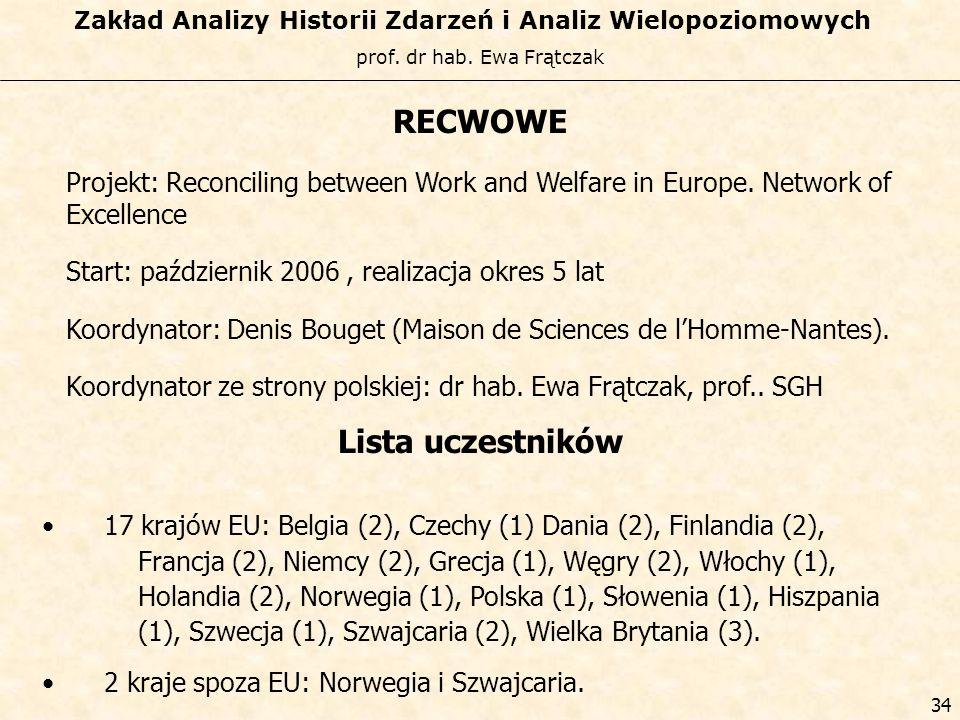RECWOWE Lista uczestników
