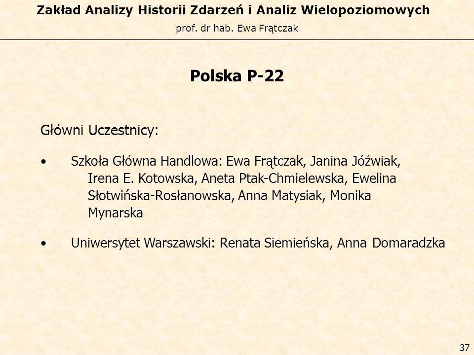 Polska P-22 Główni Uczestnicy: