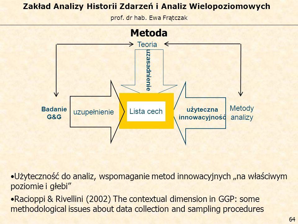 Metoda Teoria. uzasadnienie. uzupełnienie. użyteczna. innowacyjność. Lista cech. Badanie. G&G.