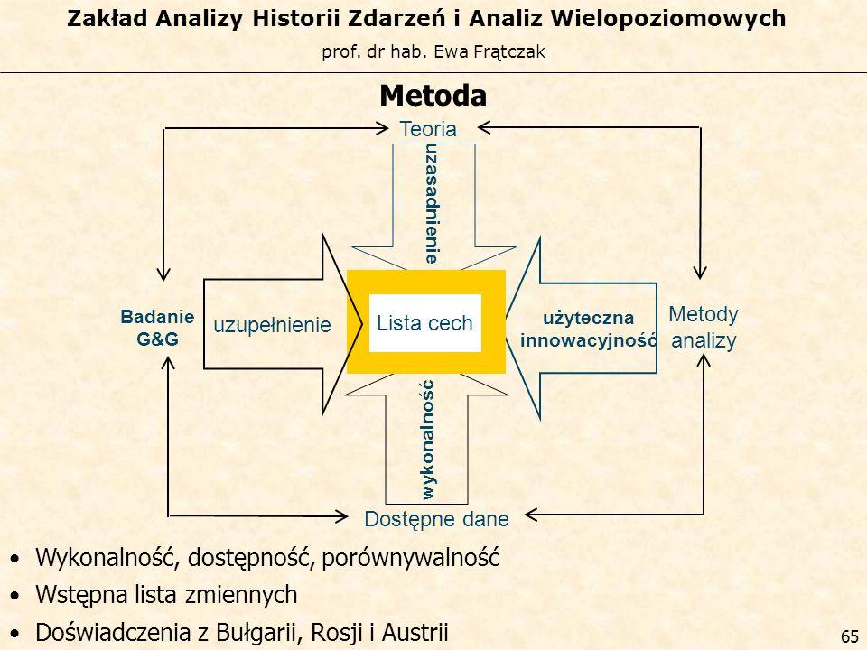 Metoda Wykonalność, dostępność, porównywalność Wstępna lista zmiennych