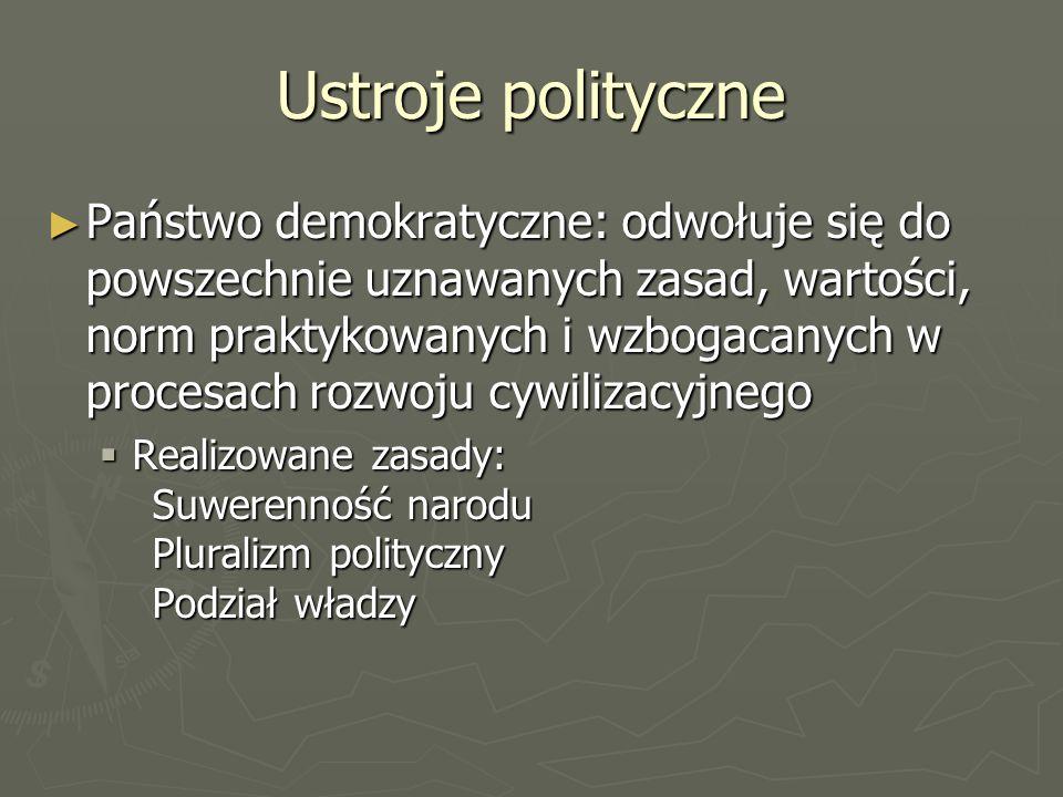 Ustroje polityczne