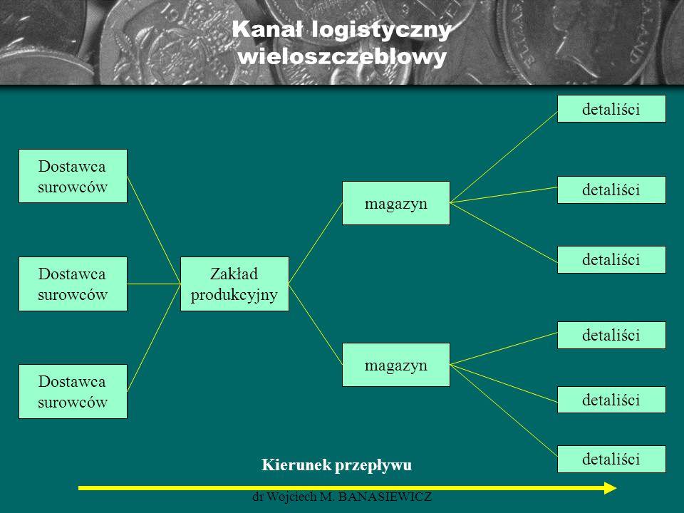 Kanał logistyczny wieloszczeblowy