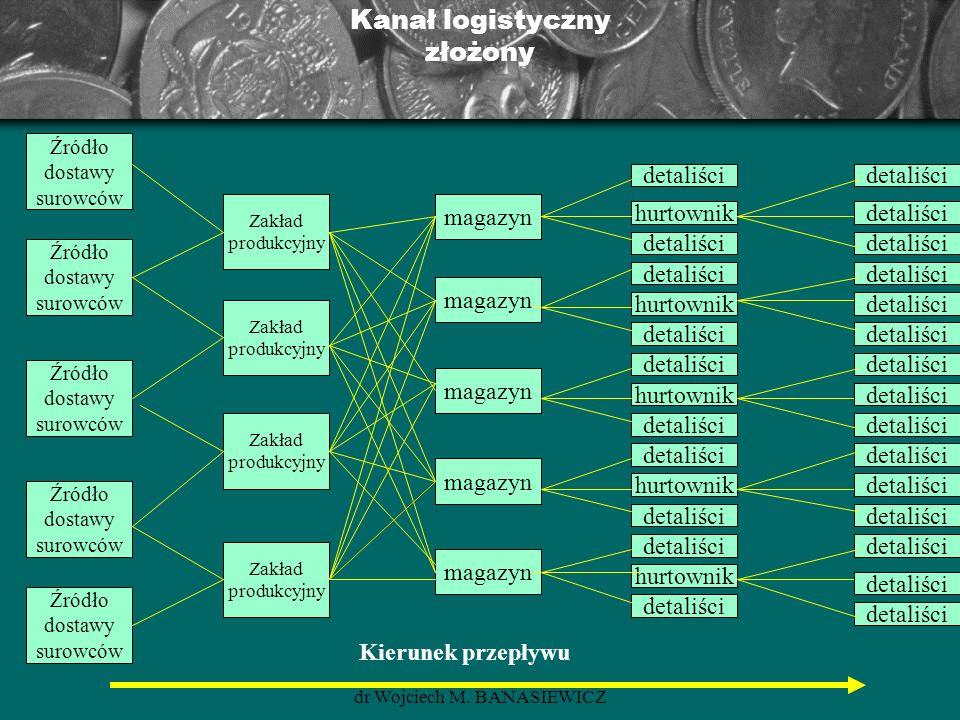Kanał logistyczny złożony