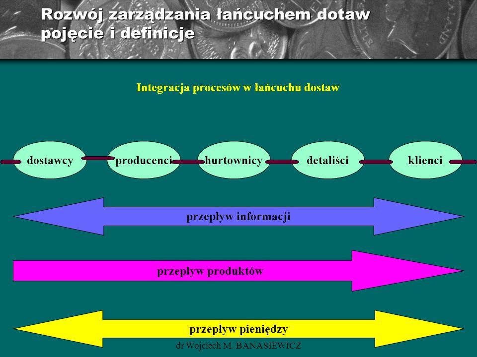 Rozwój zarządzania łańcuchem dotaw pojęcie i definicje
