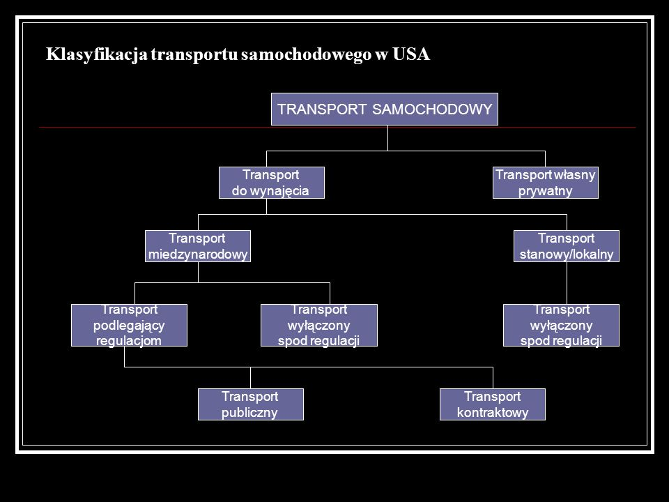 Klasyfikacja transportu samochodowego w USA