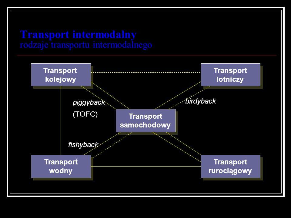 Transport intermodalny rodzaje transportu intermodalnego