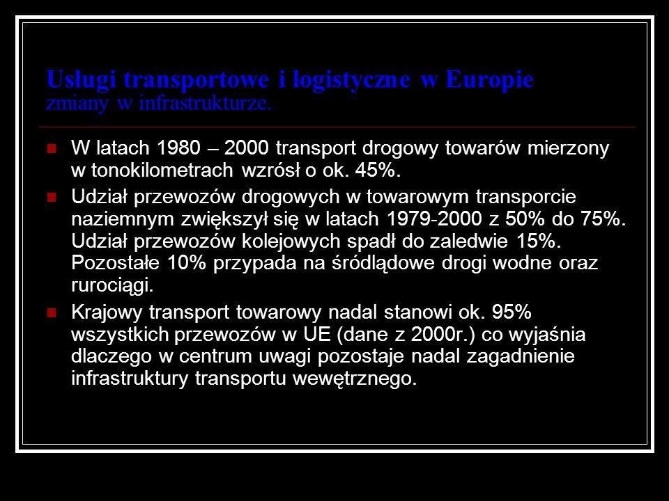 Usługi transportowe i logistyczne w Europie zmiany w infrastrukturze.