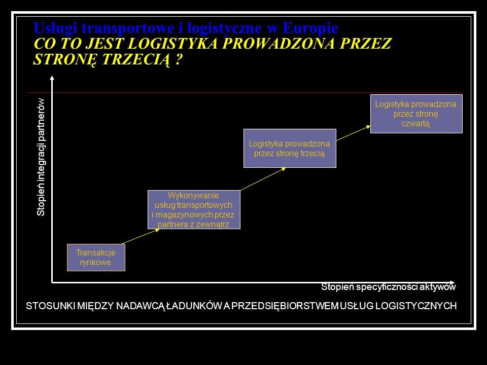 Usługi transportowe i logistyczne w Europie CO TO JEST LOGISTYKA PROWADZONA PRZEZ STRONĘ TRZECIĄ