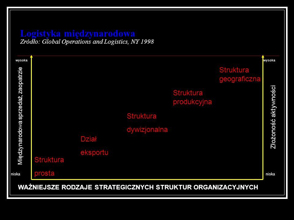 Logistyka międzynarodowa Zródło: Global Operations and Logistics, NY 1998
