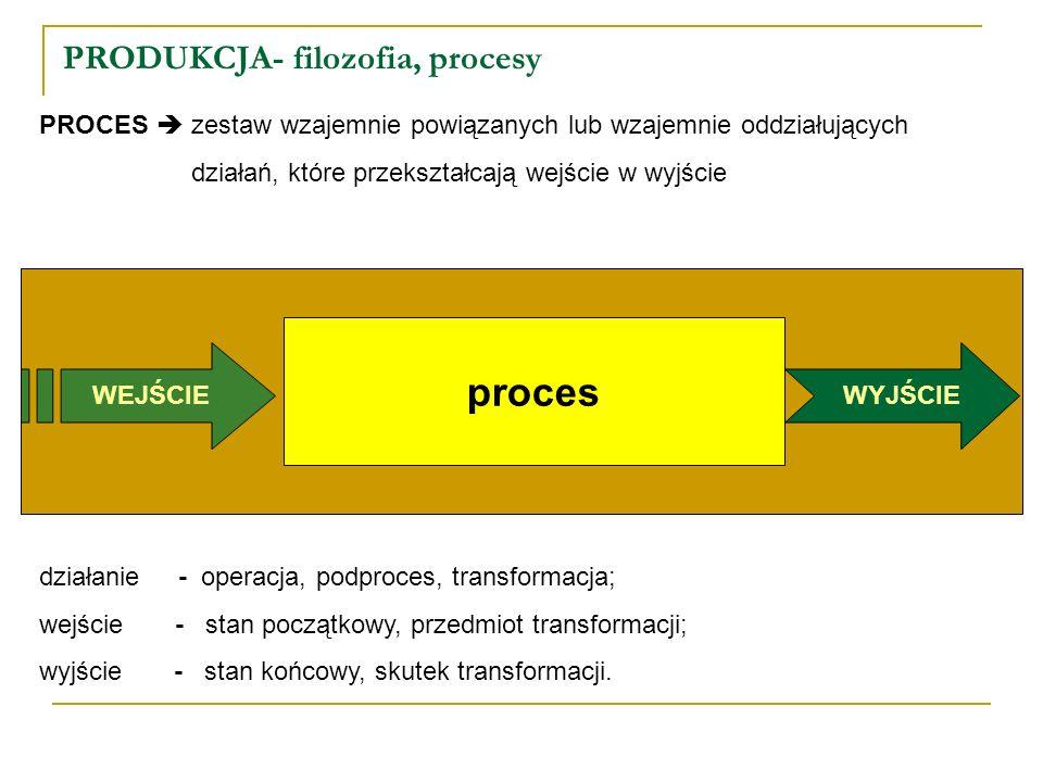 PRODUKCJA- filozofia, procesy