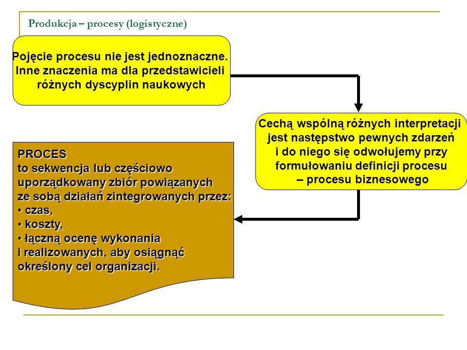 Produkcja – procesy (logistyczne)