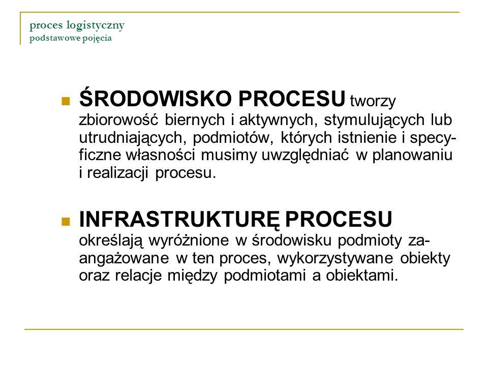 proces logistyczny podstawowe pojęcia