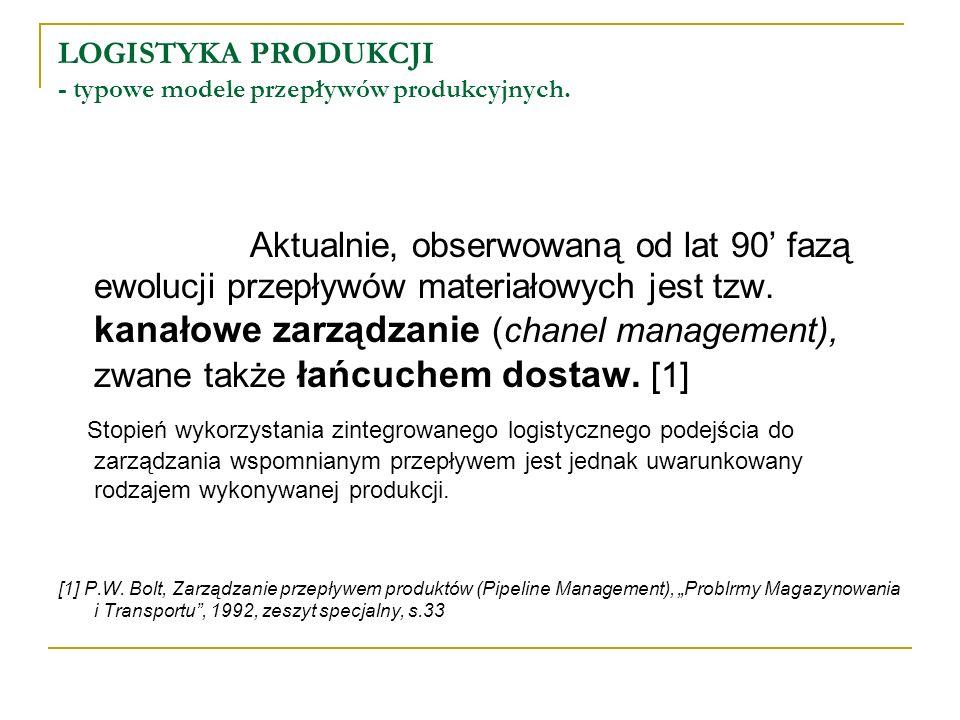 LOGISTYKA PRODUKCJI - typowe modele przepływów produkcyjnych.
