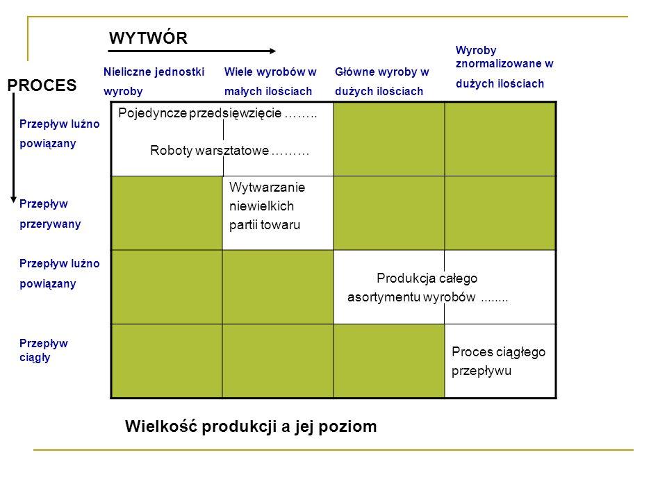 Wielkość produkcji a jej poziom