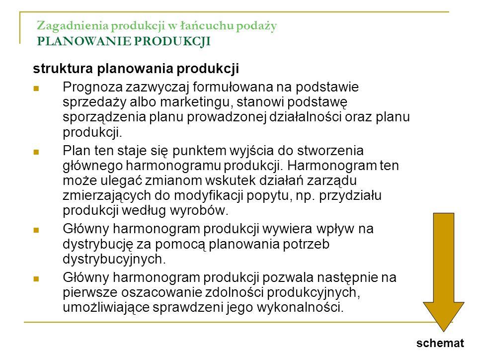 Zagadnienia produkcji w łańcuchu podaży PLANOWANIE PRODUKCJI