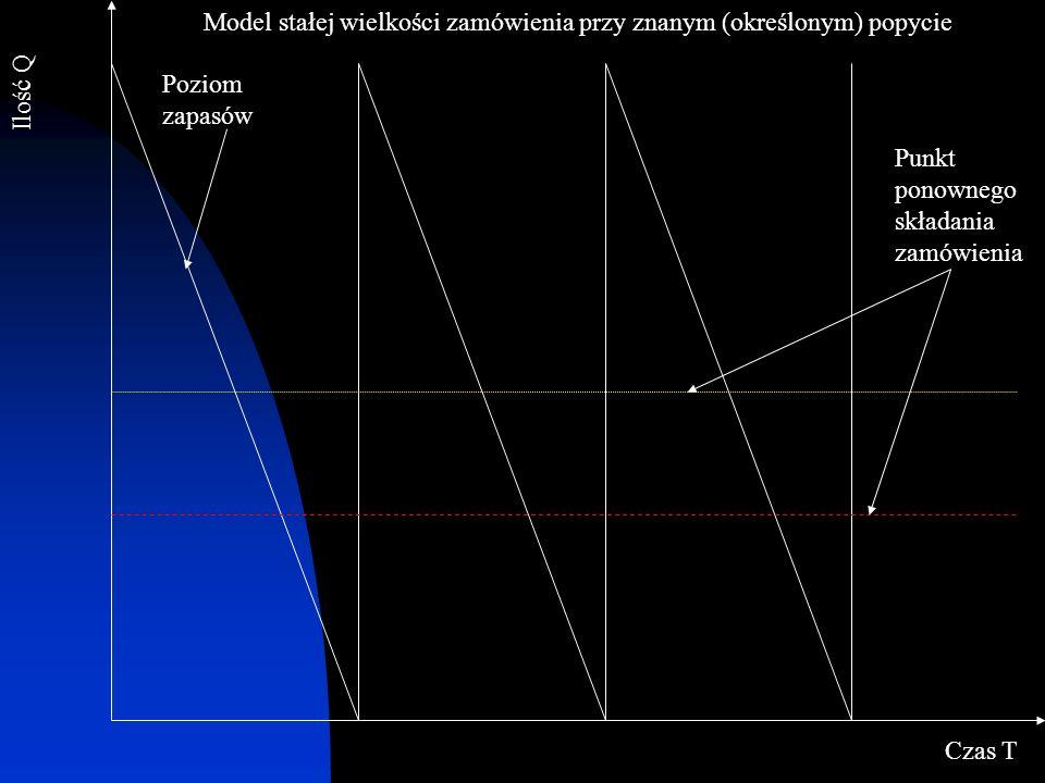 Model stałej wielkości zamówienia przy znanym (określonym) popycie