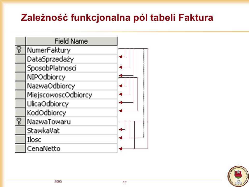 Zależność funkcjonalna pól tabeli Faktura