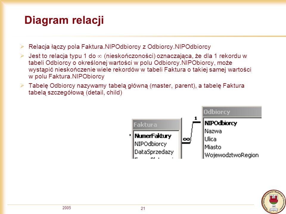 Diagram relacji Relacja łączy pola Faktura.NIPOdbiorcy z Odbiorcy.NIPOdbiorcy.