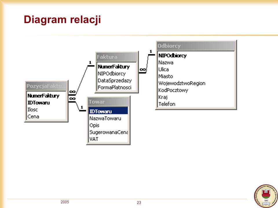 Diagram relacji 2005
