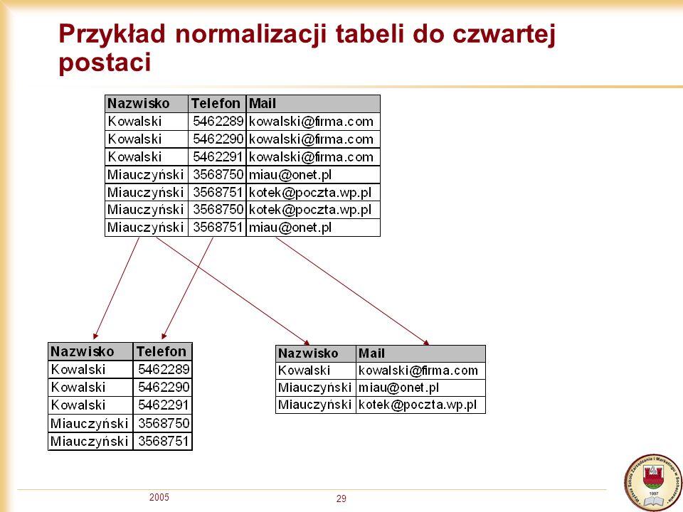 Przykład normalizacji tabeli do czwartej postaci