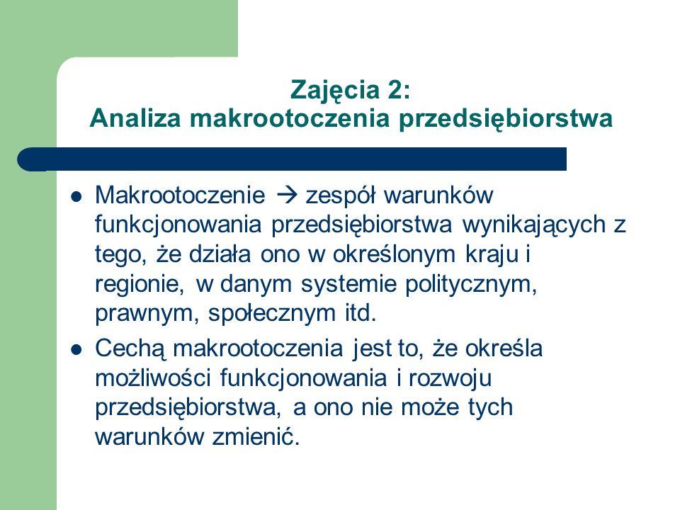 Zajęcia 2: Analiza makrootoczenia przedsiębiorstwa