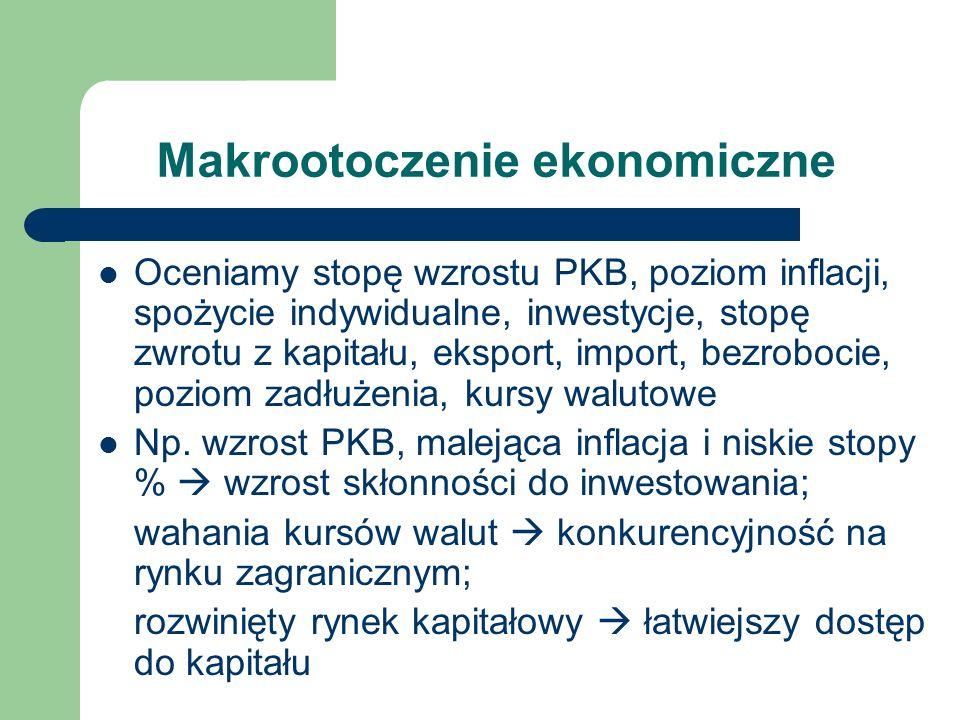 Makrootoczenie ekonomiczne