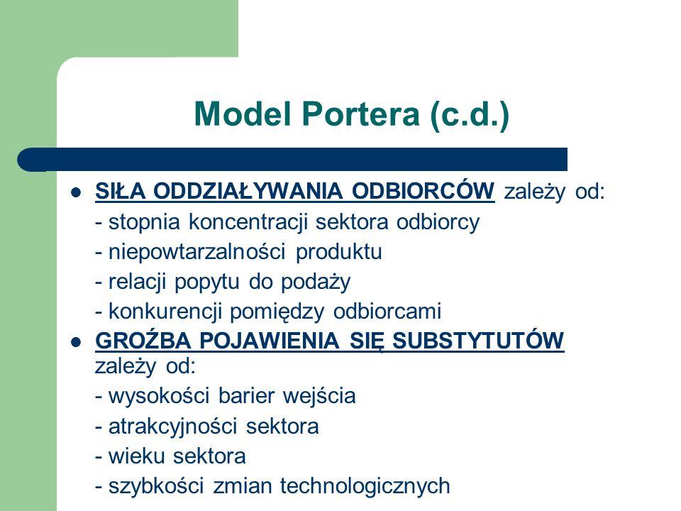 Model Portera (c.d.) SIŁA ODDZIAŁYWANIA ODBIORCÓW zależy od: