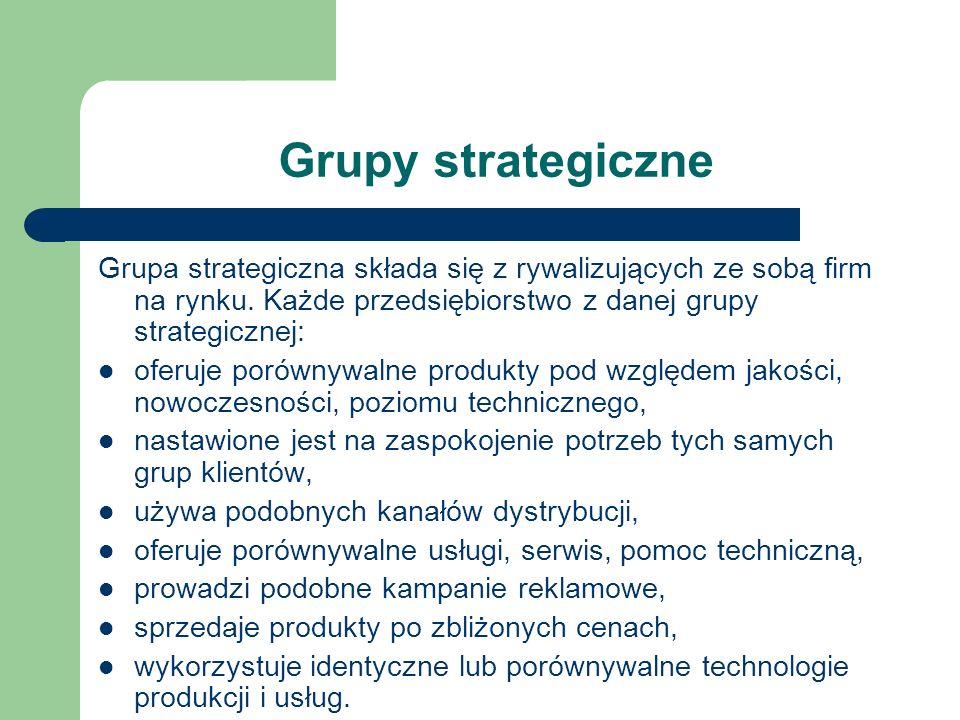 Grupy strategiczneGrupa strategiczna składa się z rywalizujących ze sobą firm na rynku. Każde przedsiębiorstwo z danej grupy strategicznej: