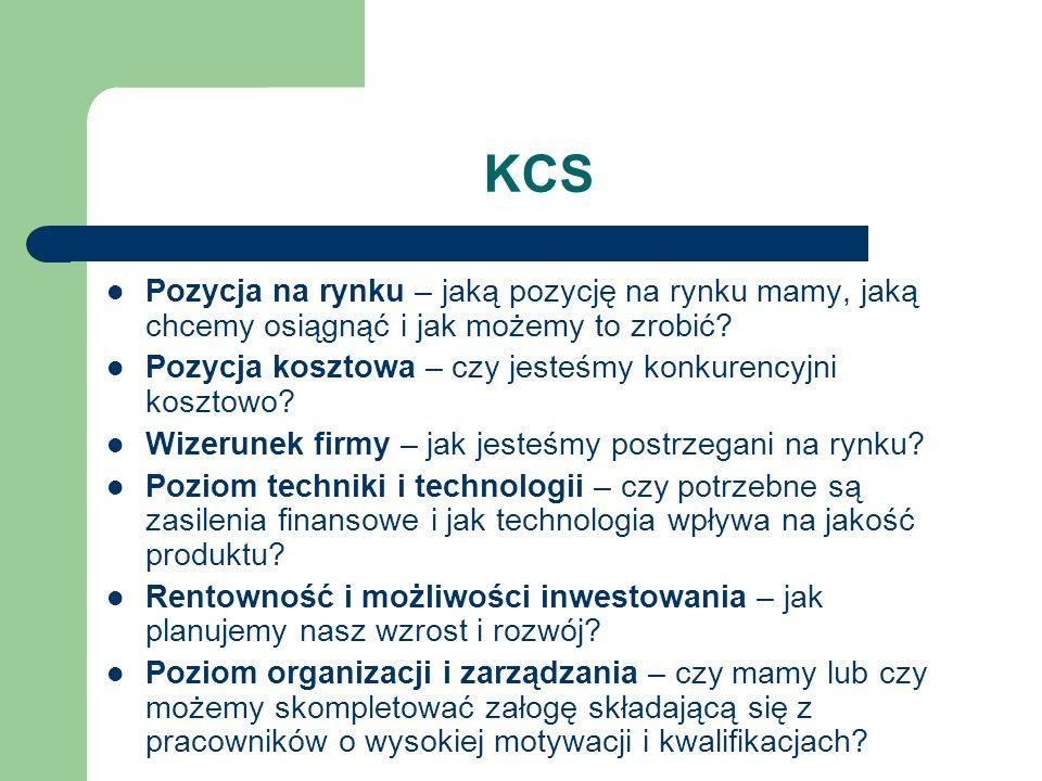 KCS Pozycja na rynku – jaką pozycję na rynku mamy, jaką chcemy osiągnąć i jak możemy to zrobić