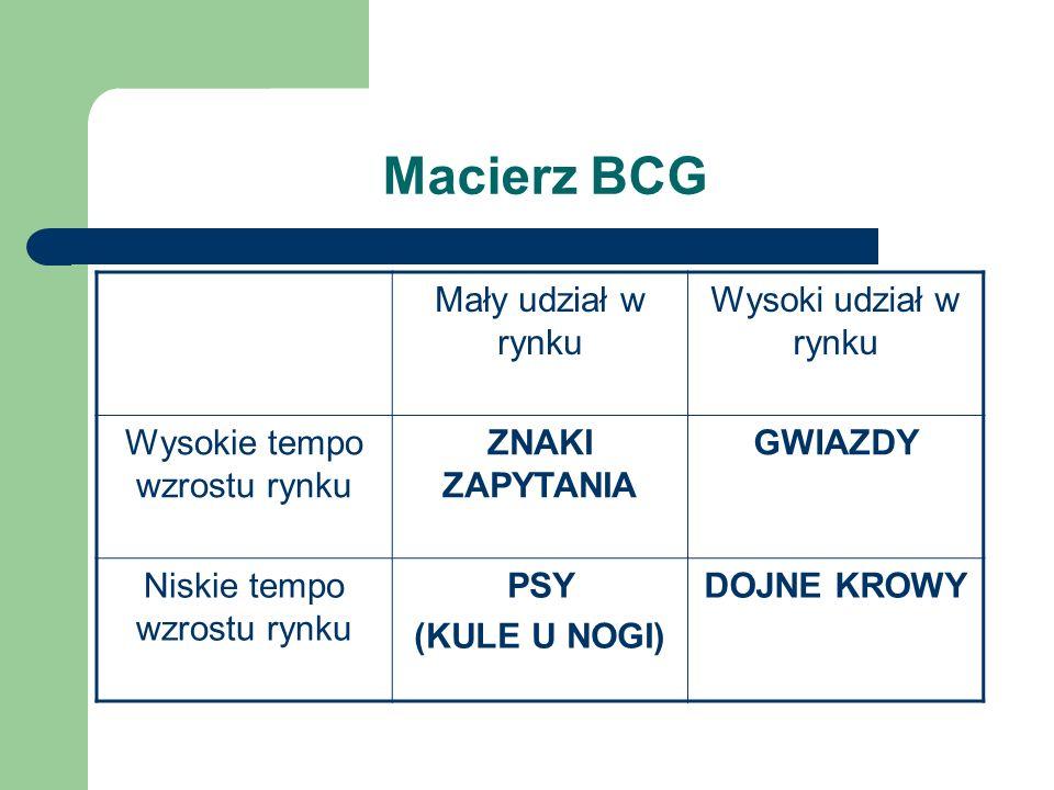 Macierz BCG Mały udział w rynku Wysoki udział w rynku