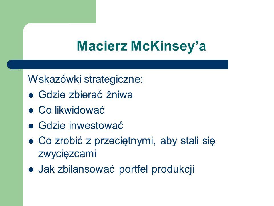 Macierz McKinsey'a Wskazówki strategiczne: Gdzie zbierać żniwa