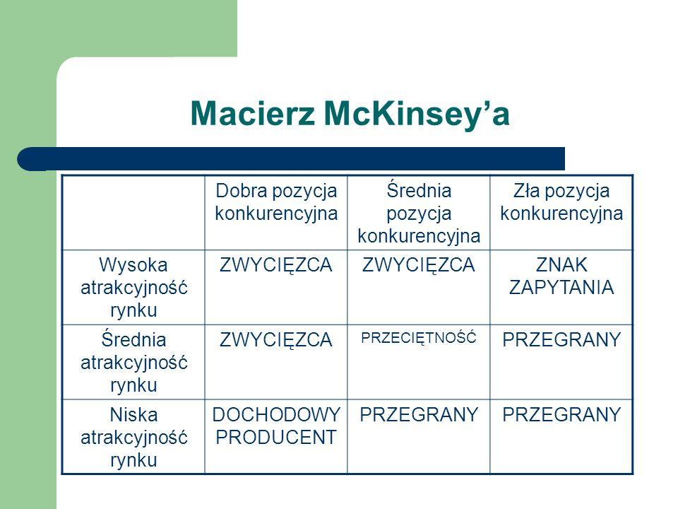 Macierz McKinsey'a Dobra pozycja konkurencyjna