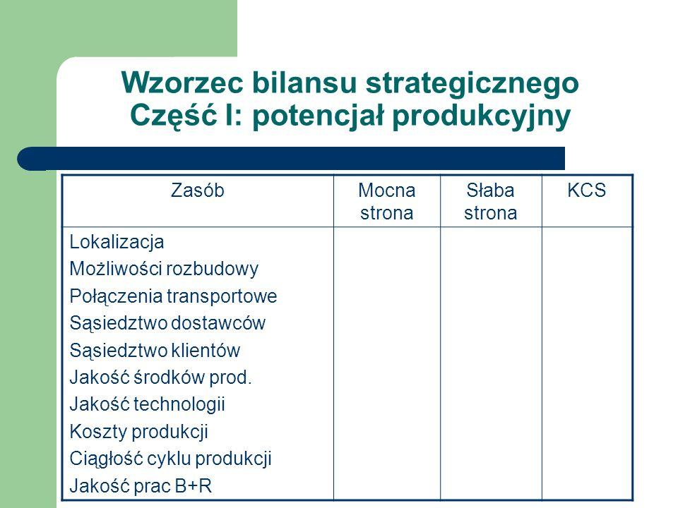Wzorzec bilansu strategicznego Część I: potencjał produkcyjny