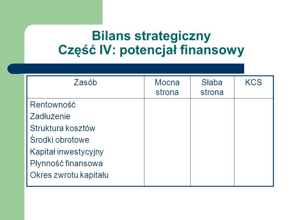 Bilans strategiczny Część IV: potencjał finansowy