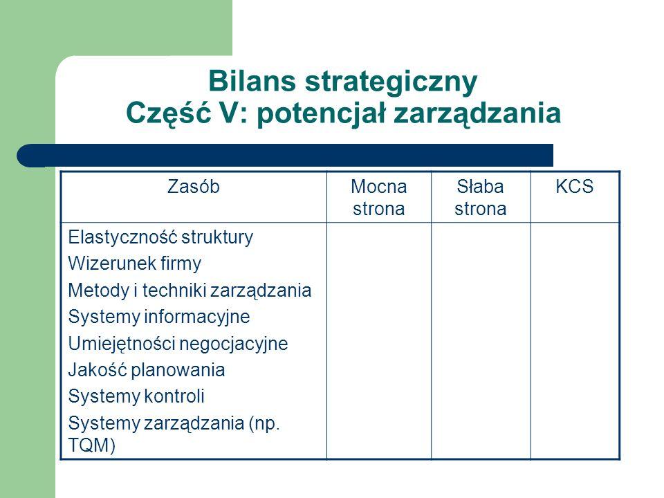 Bilans strategiczny Część V: potencjał zarządzania