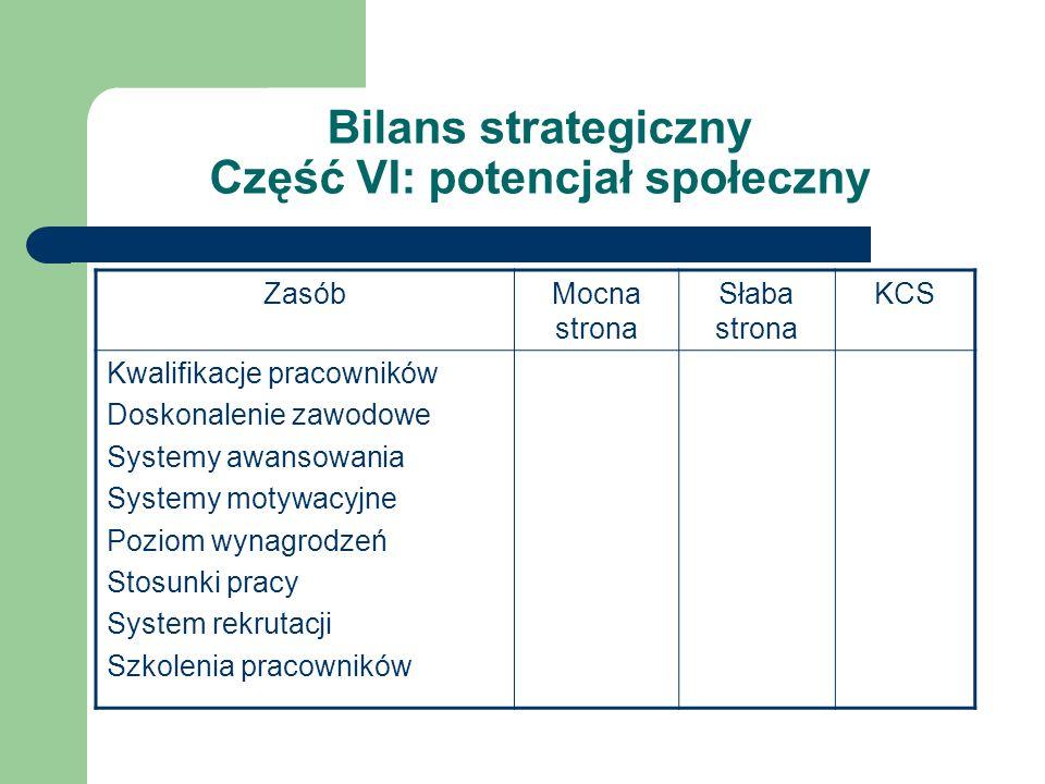 Bilans strategiczny Część VI: potencjał społeczny