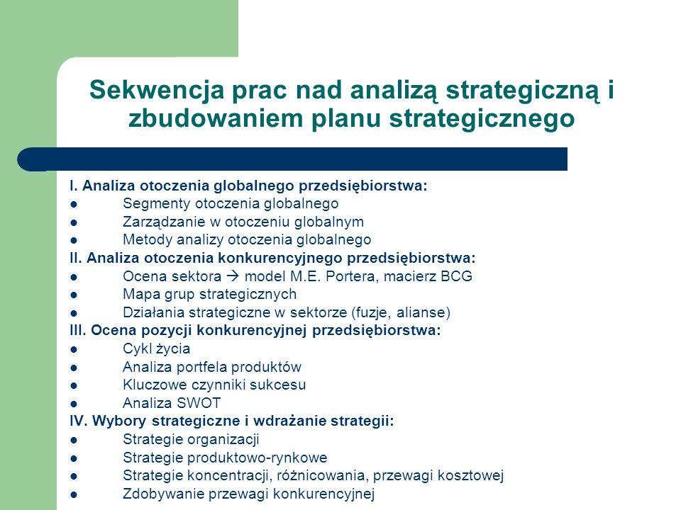 Sekwencja prac nad analizą strategiczną i zbudowaniem planu strategicznego