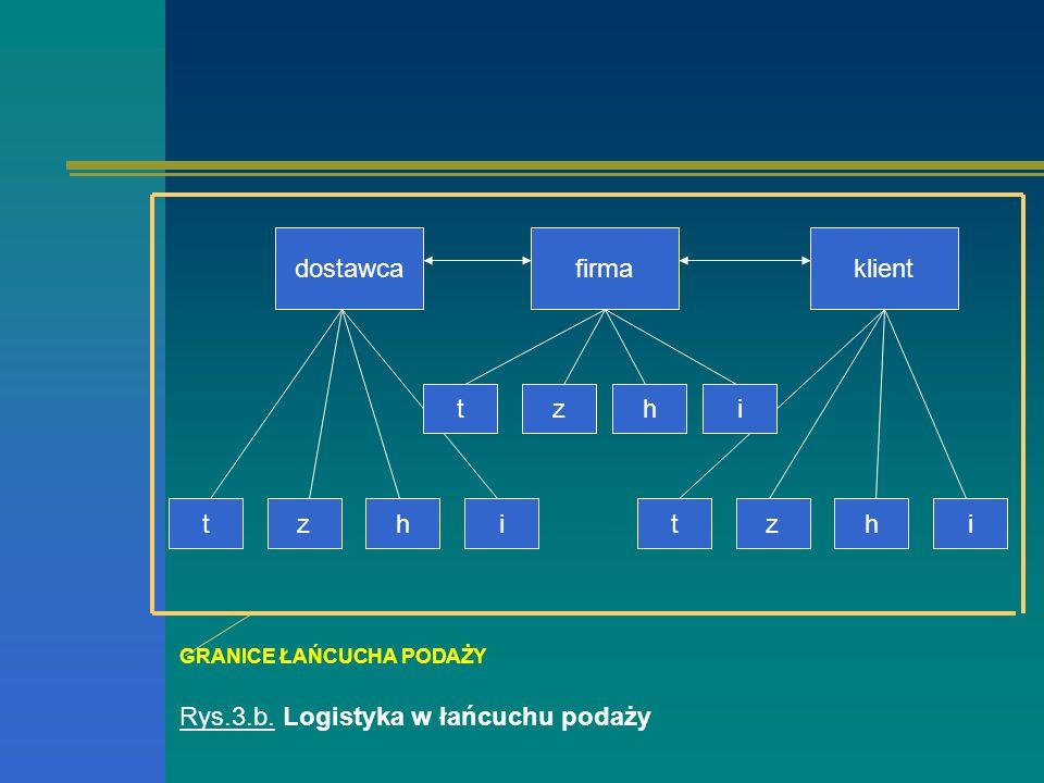 Rys.3.b. Logistyka w łańcuchu podaży