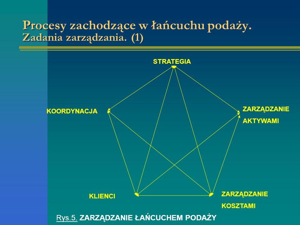Procesy zachodzące w łańcuchu podaży. Zadania zarządzania. (1)