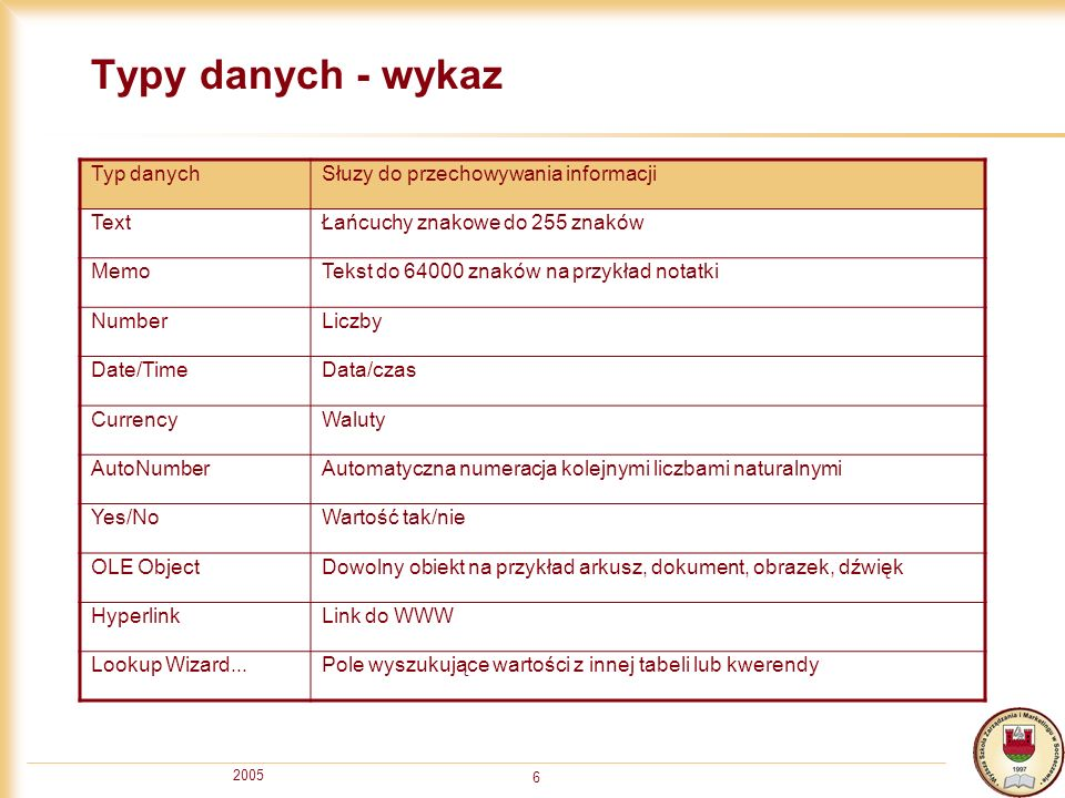 Typy danych - wykaz Typ danych Słuzy do przechowywania informacji Text