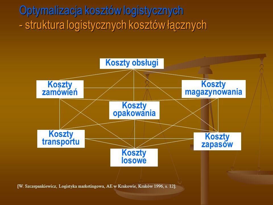 Optymalizacja kosztów logistycznych - struktura logistycznych kosztów łącznych