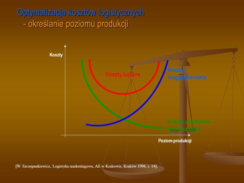 Optymalizacja kosztów logistycznych - określanie poziomu produkcji