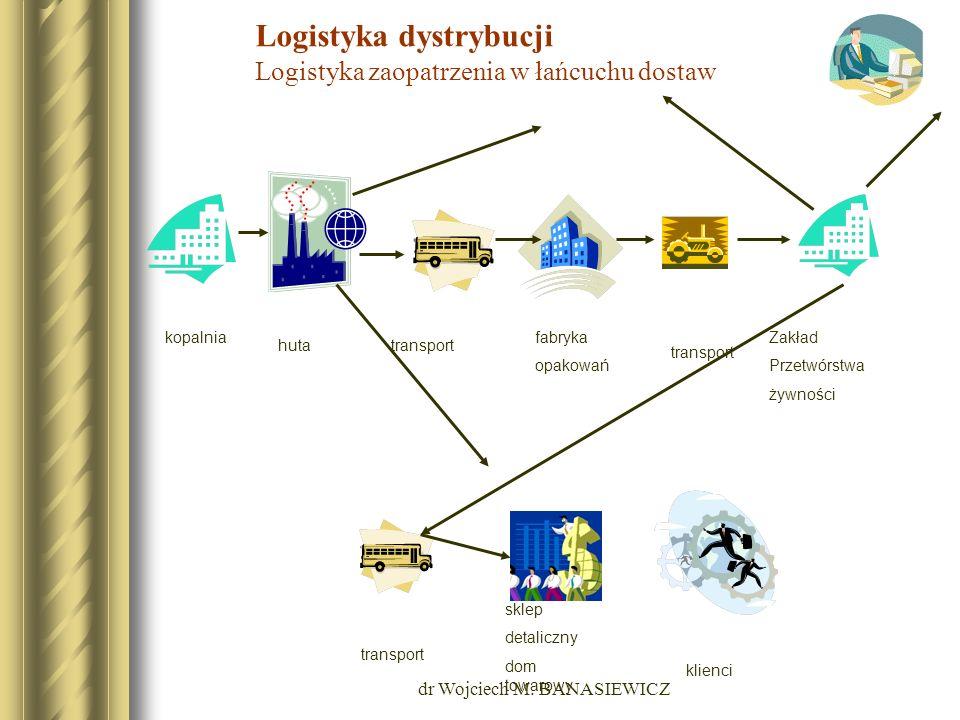 Logistyka dystrybucji Logistyka zaopatrzenia w łańcuchu dostaw