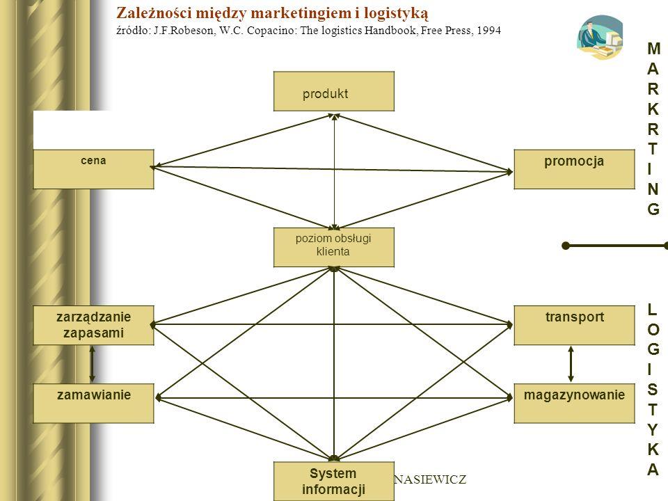 Zależności między marketingiem i logistyką źródło: J. F. Robeson, W. C