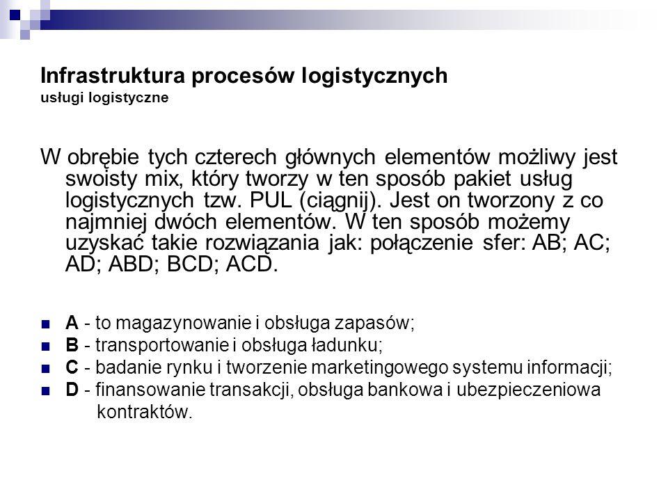 Infrastruktura procesów logistycznych usługi logistyczne